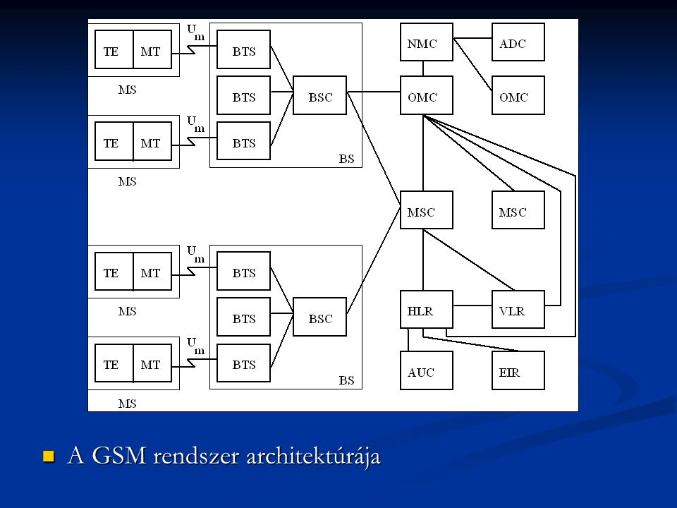 A GSM rendszer architektúrája