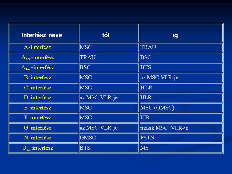 Interfész neve tól ig A - interfész MSC TRAU BSC BTS B az MSC VLR-je C