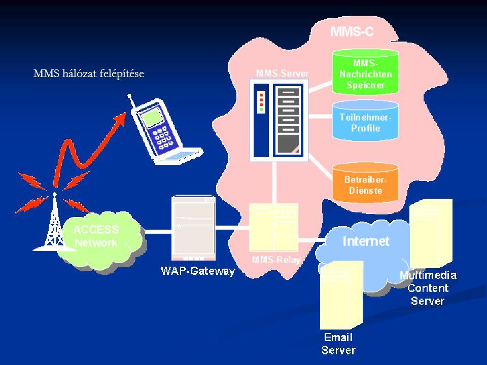 MMS hálózat felépítése