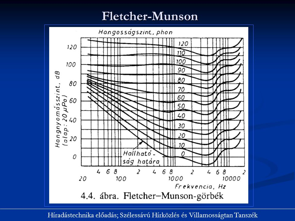 Fletcher-Munson Híradástechnika előadás; Szélessávú Hírközlés és Villamosságtan Tanszék