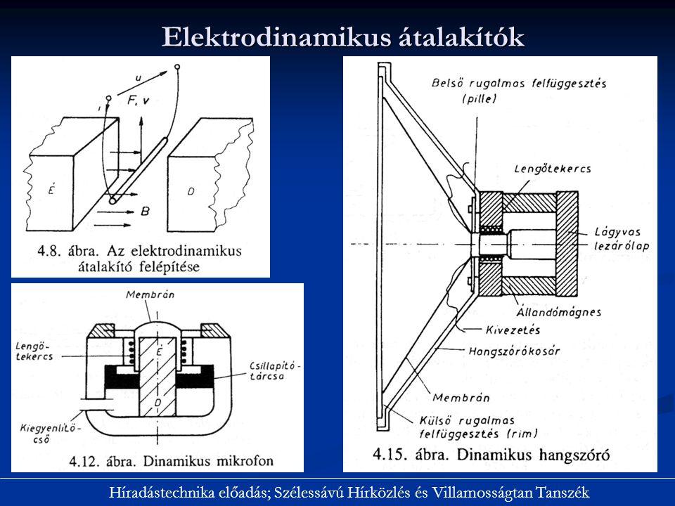 Elektrodinamikus átalakítók