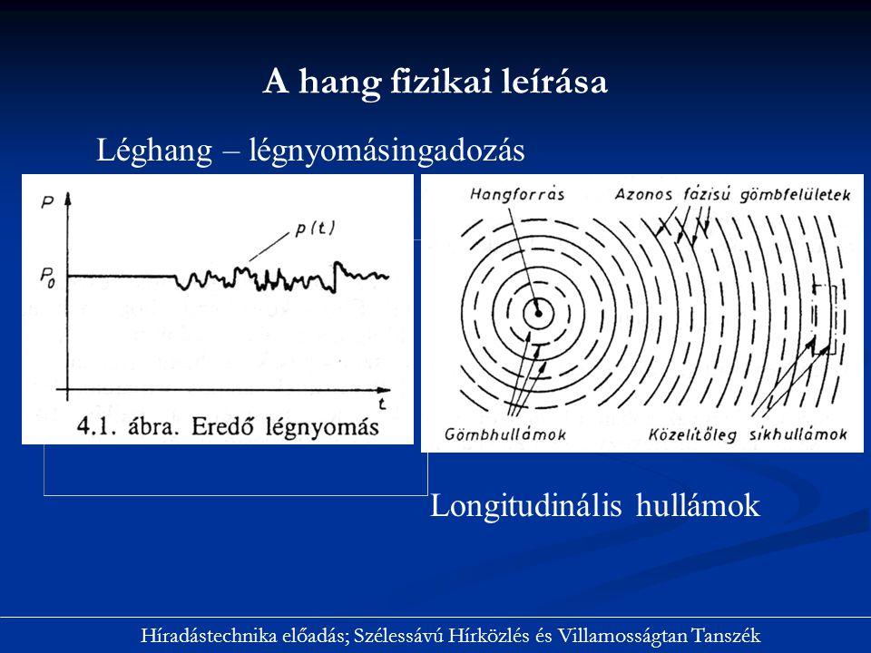 A hang fizikai leírása Léghang – légnyomásingadozás