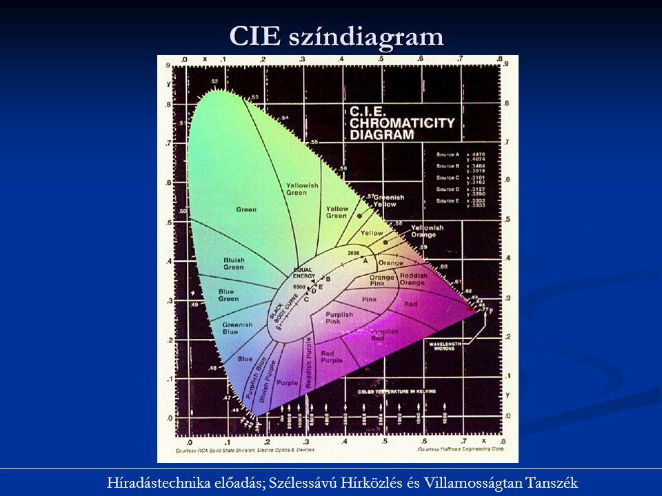 CIE színdiagram Híradástechnika előadás; Szélessávú Hírközlés és Villamosságtan Tanszék