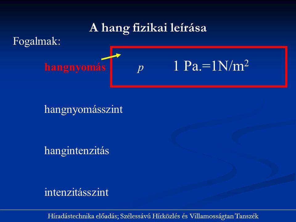 A hang fizikai leírása Fogalmak: hangnyomás p 1 Pa.=1N/m2
