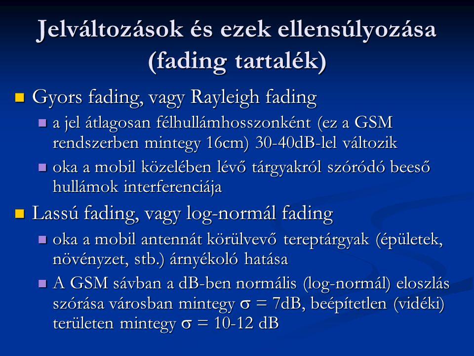 Jelváltozások és ezek ellensúlyozása (fading tartalék)