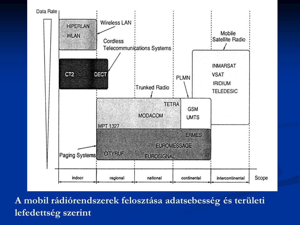 A mobil rádiórendszerek felosztása adatsebesség és területi lefedettség szerint