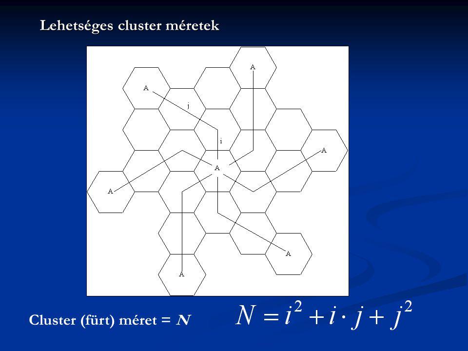 Lehetséges cluster méretek