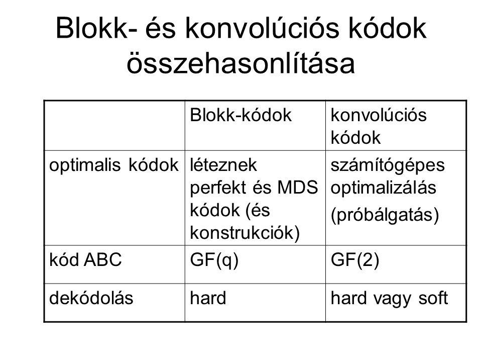 Blokk- és konvolúciós kódok összehasonlítása