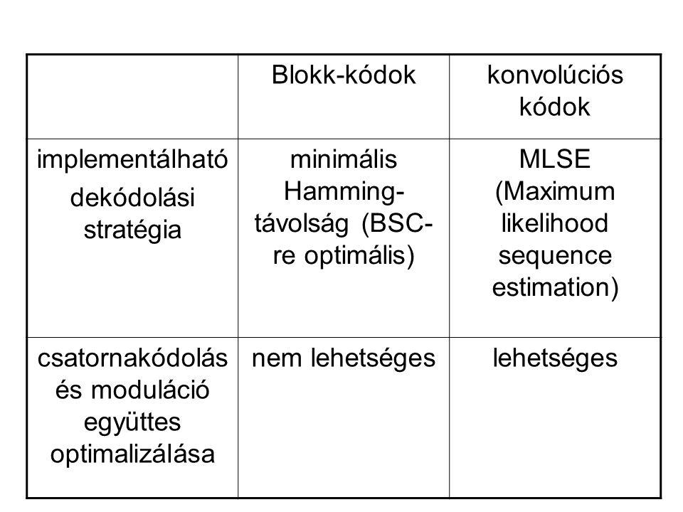 minimális Hamming-távolság (BSC-re optimális)