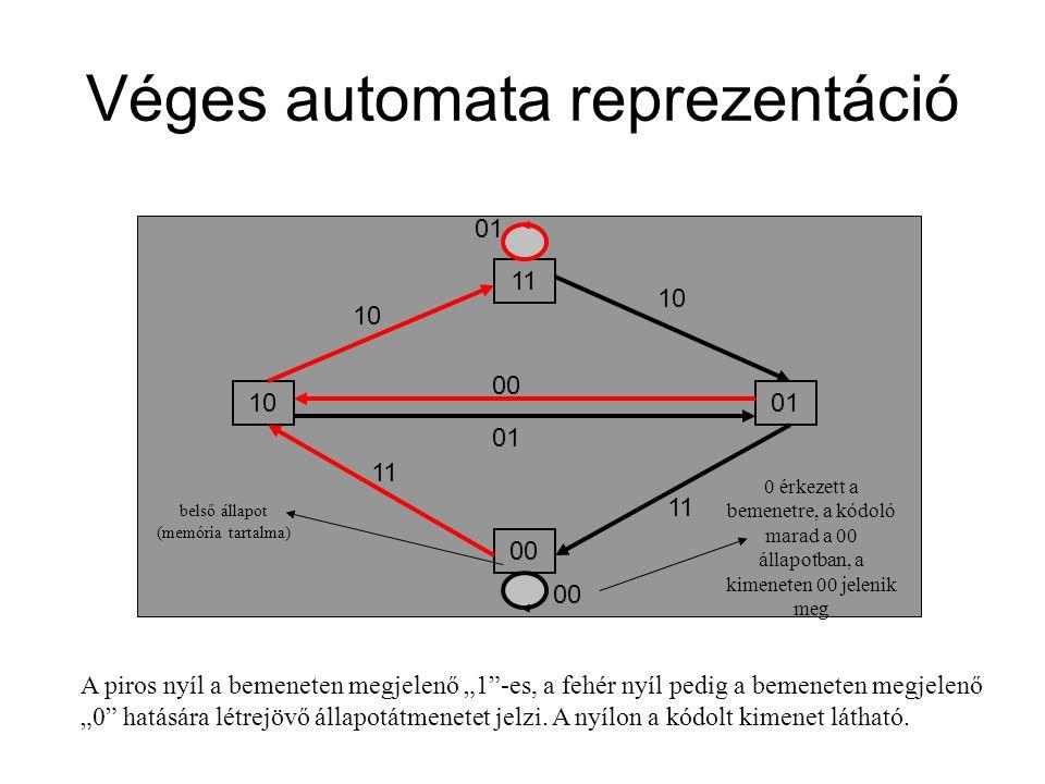 Véges automata reprezentáció