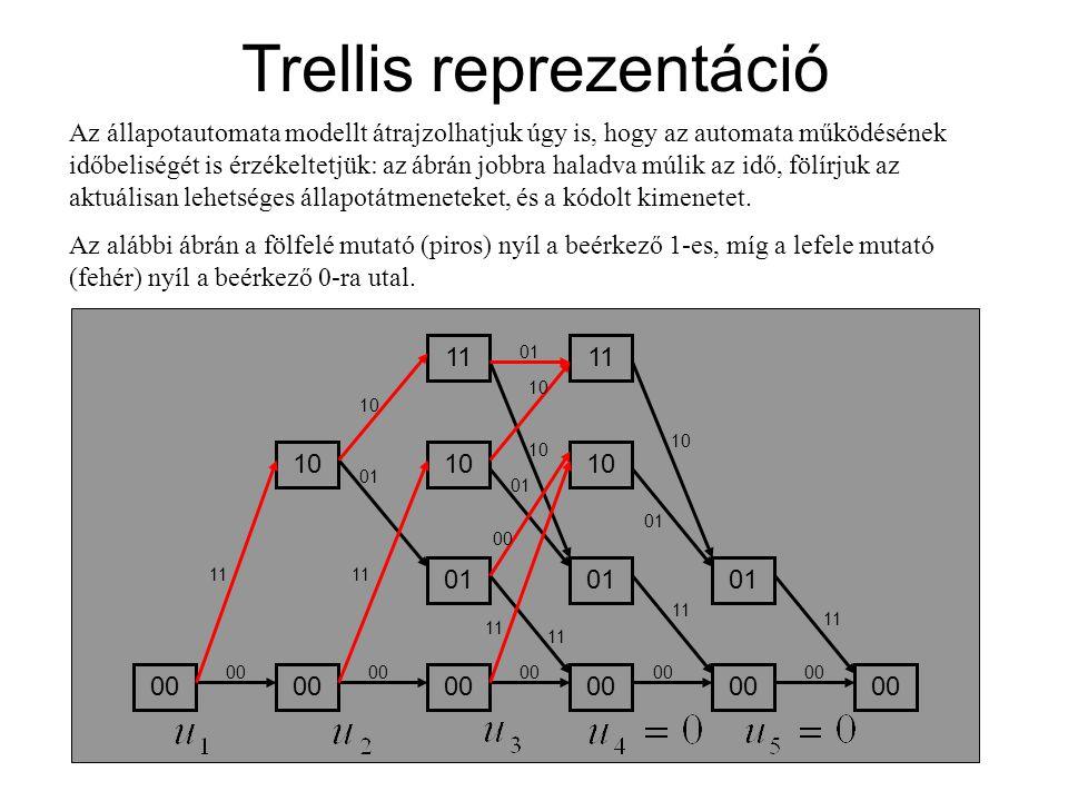 Trellis reprezentáció