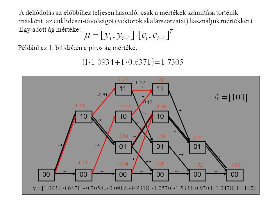 Például az 1. bitidőben a piros ág mértéke: