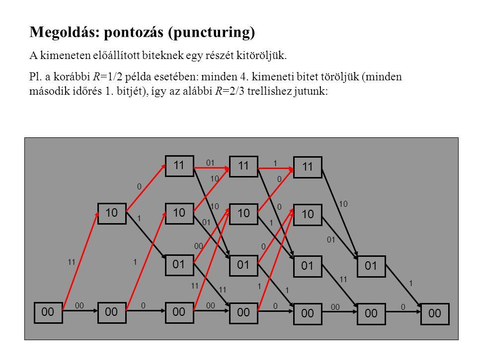 Megoldás: pontozás (puncturing)