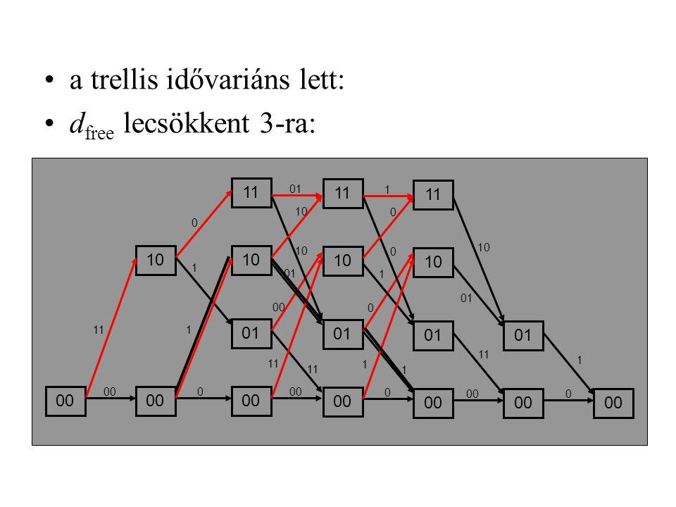 a trellis idővariáns lett: dfree lecsökkent 3-ra:
