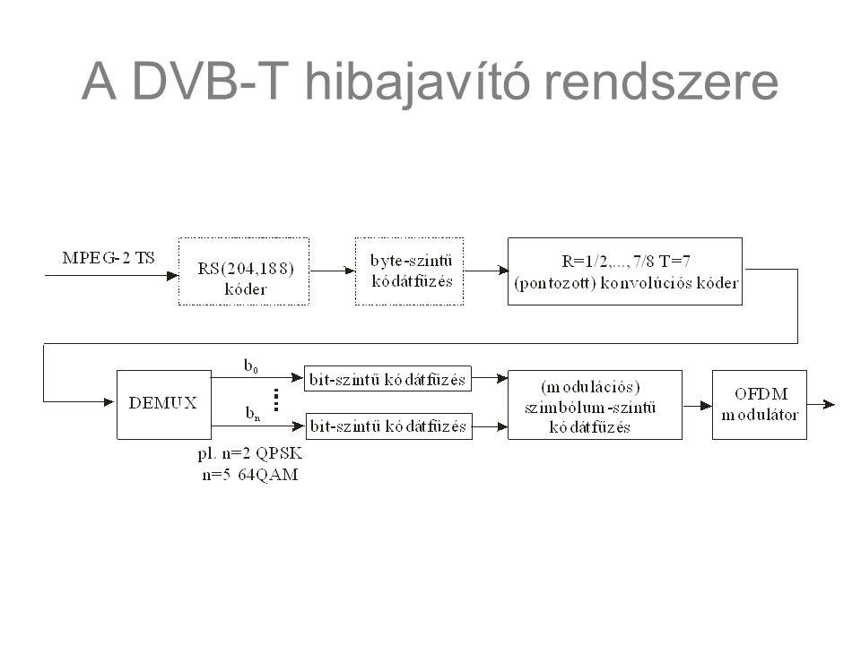 A DVB-T hibajavító rendszere