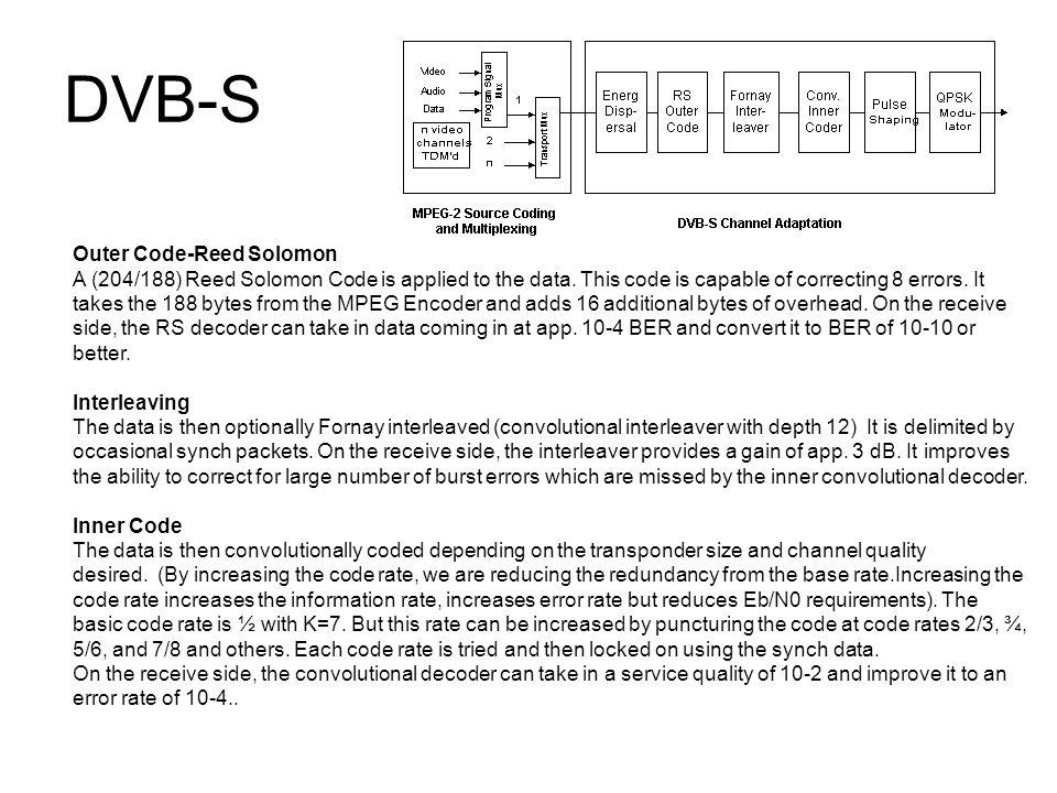 DVB-S Outer Code-Reed Solomon
