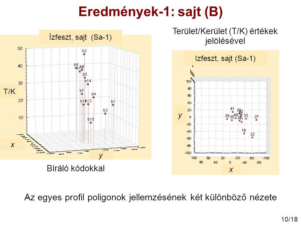 Eredmények-1: sajt (B) Terület/Kerület (T/K) értékek jelölésével. Ízfeszt, sajt (Sa-1) T/K. x. y.