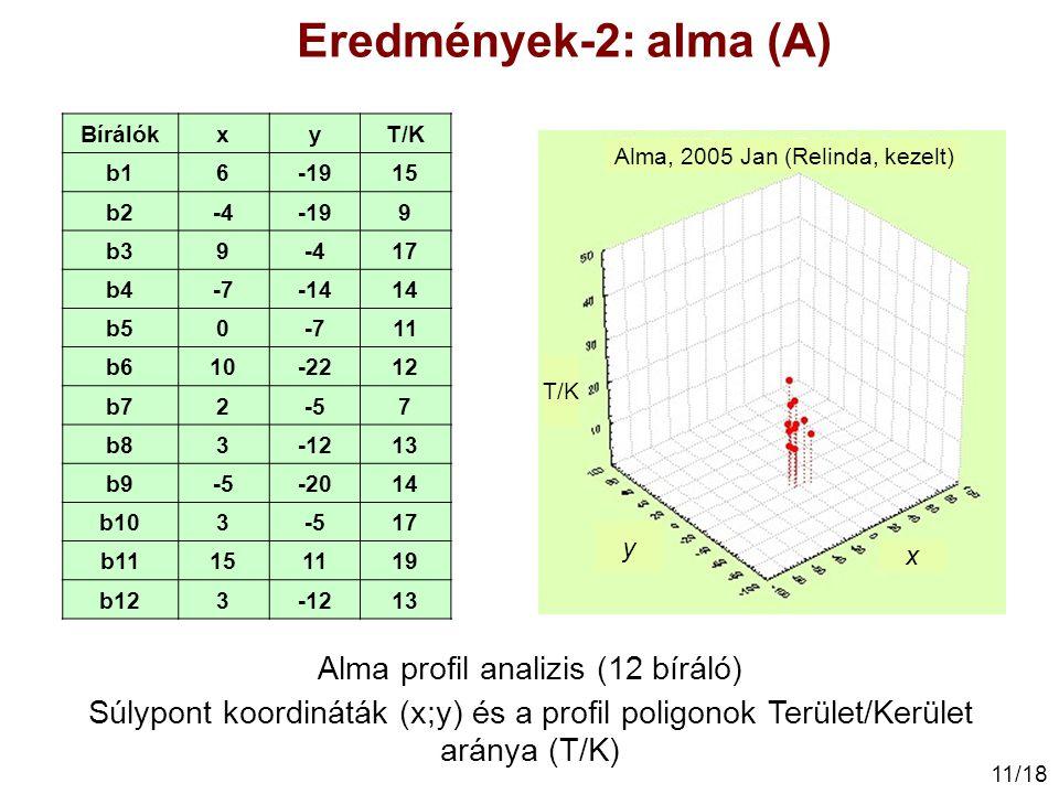 Eredmények-2: alma (A) Alma profil analizis (12 bíráló)