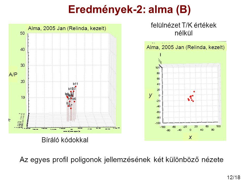 Eredmények-2: alma (B) felülnézet T/K értékek nélkül. Alma, 2005 Jan (Relinda, kezelt) A/P. Alma, 2005 Jan (Relinda, kezelt)