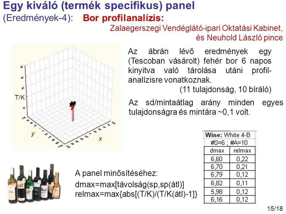 Egy kiváló (termék specifikus) panel (Eredmények-4):