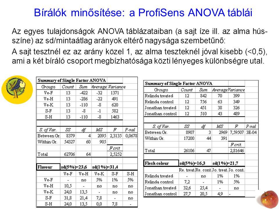 Bírálók minősítése: a ProfiSens ANOVA táblái