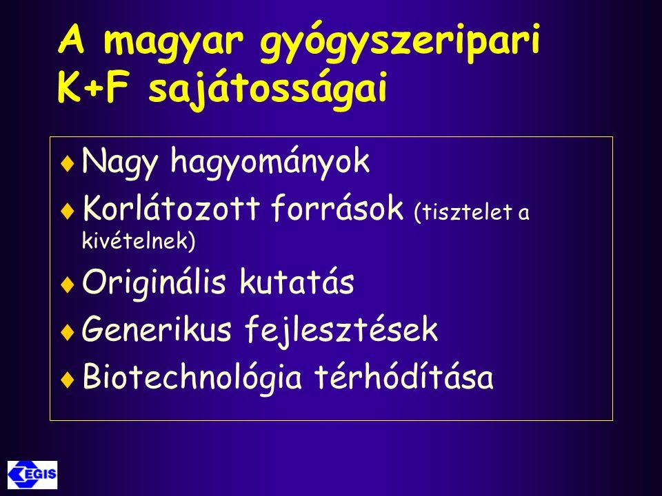 A magyar gyógyszeripari K+F sajátosságai