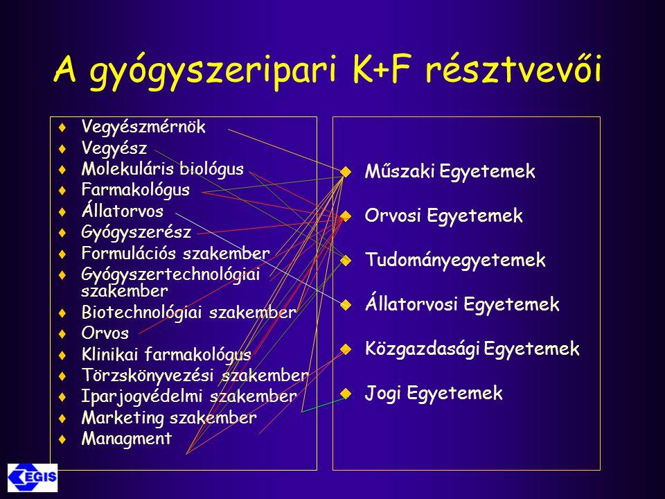 A gyógyszeripari K+F résztvevői