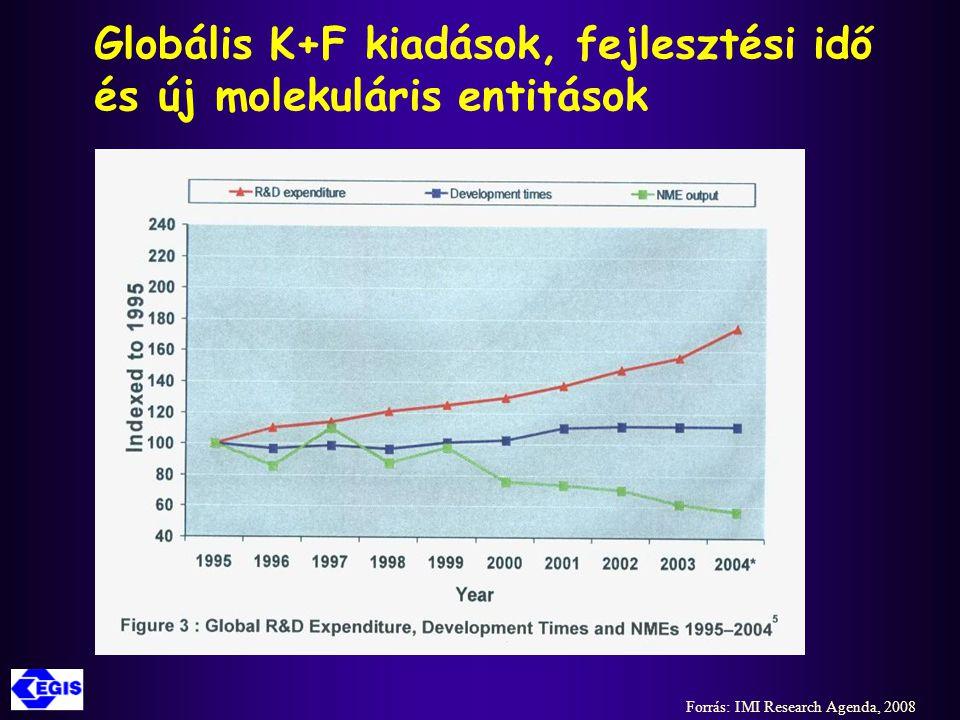 Globális K+F kiadások, fejlesztési idő és új molekuláris entitások