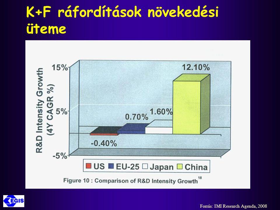 K+F ráfordítások növekedési üteme