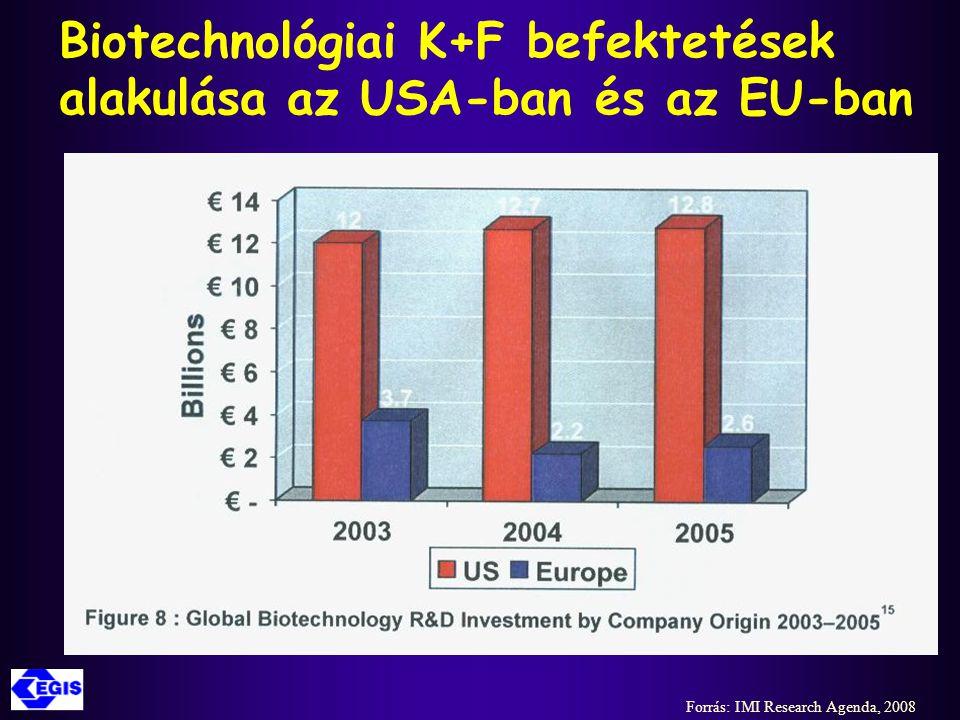 Biotechnológiai K+F befektetések alakulása az USA-ban és az EU-ban