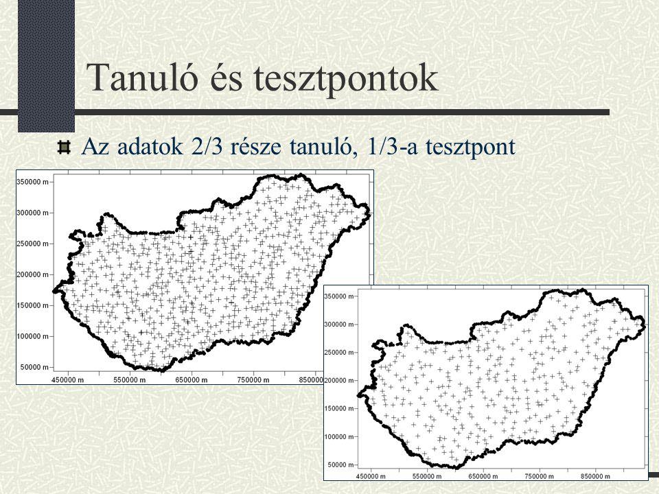 Tanuló és tesztpontok Az adatok 2/3 része tanuló, 1/3-a tesztpont