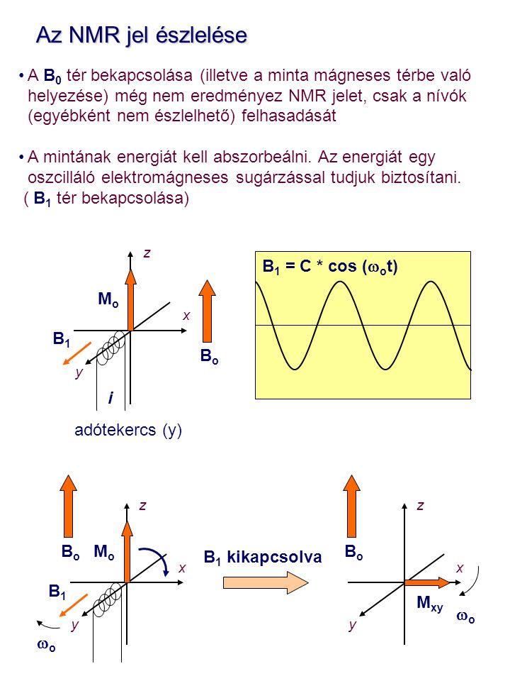 Az NMR jel észlelése A B0 tér bekapcsolása (illetve a minta mágneses térbe való. helyezése) még nem eredményez NMR jelet, csak a nívók.