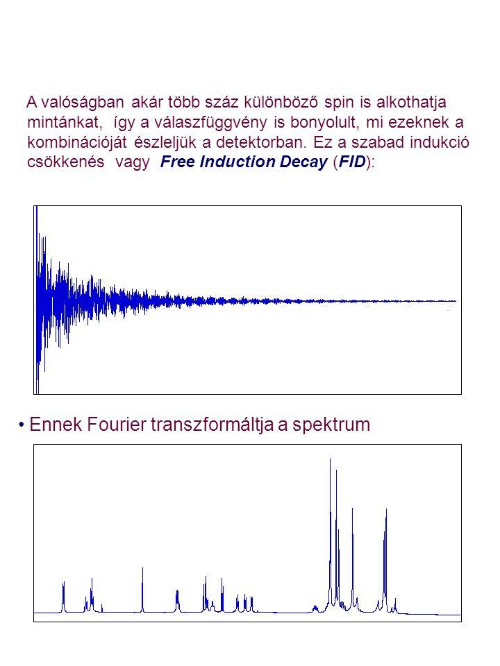 Ennek Fourier transzformáltja a spektrum