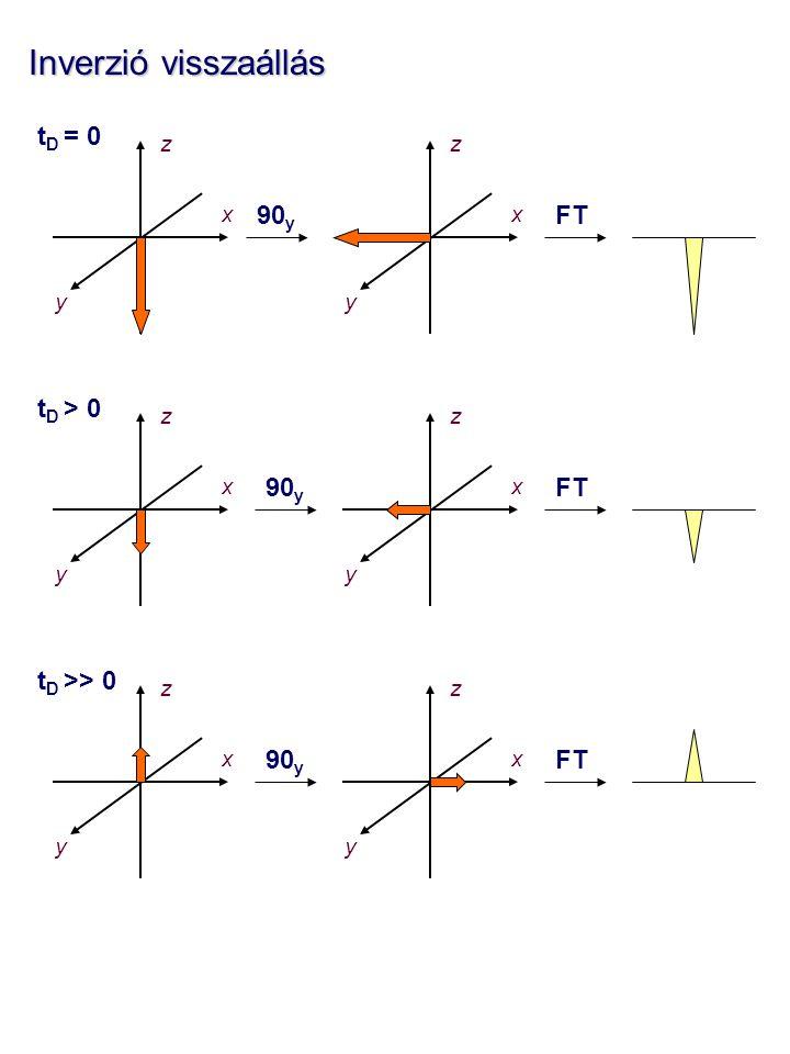 Inverzió visszaállás tD = 0 90y FT tD > 0 90y FT tD >> 0 90y