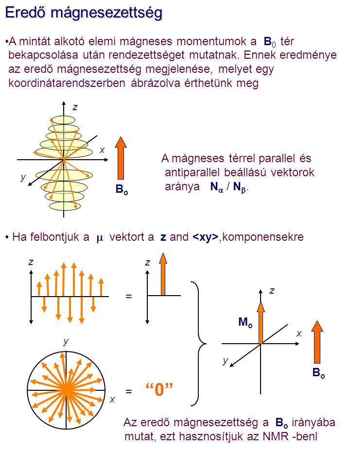 Eredő mágnesezettség A mintát alkotó elemi mágneses momentumok a B0 tér. bekapcsolása után rendezettséget mutatnak. Ennek eredménye.