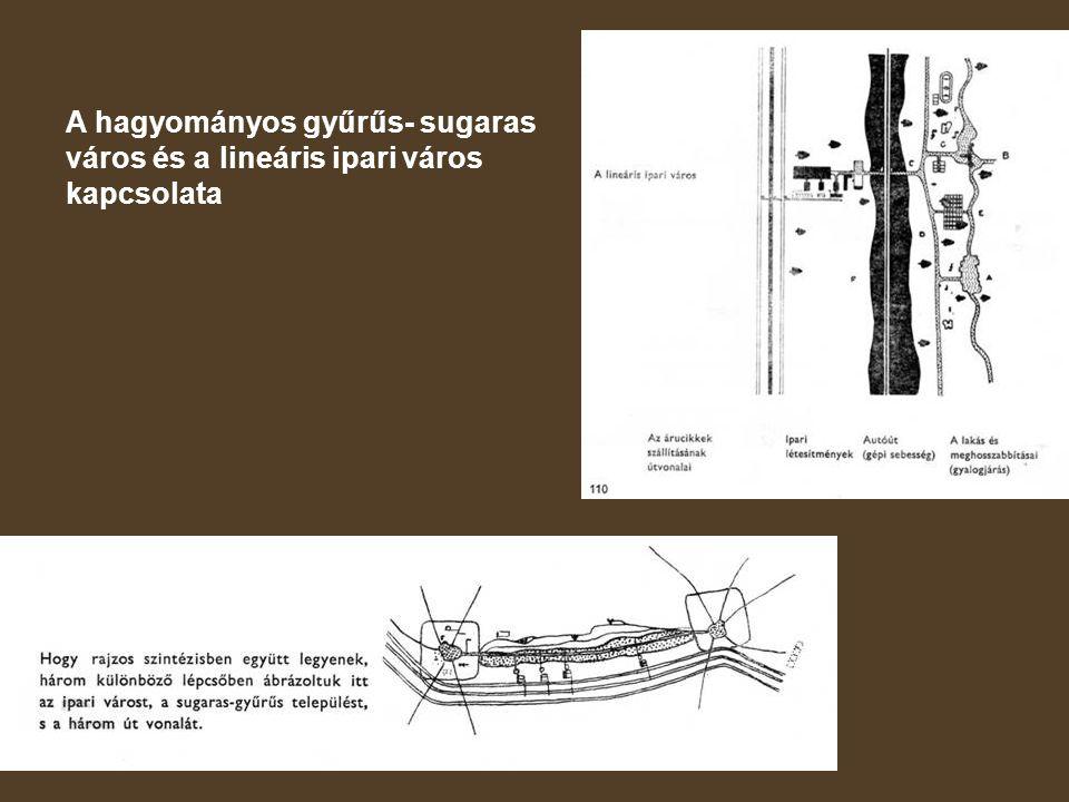 A hagyományos gyűrűs- sugaras város és a lineáris ipari város kapcsolata