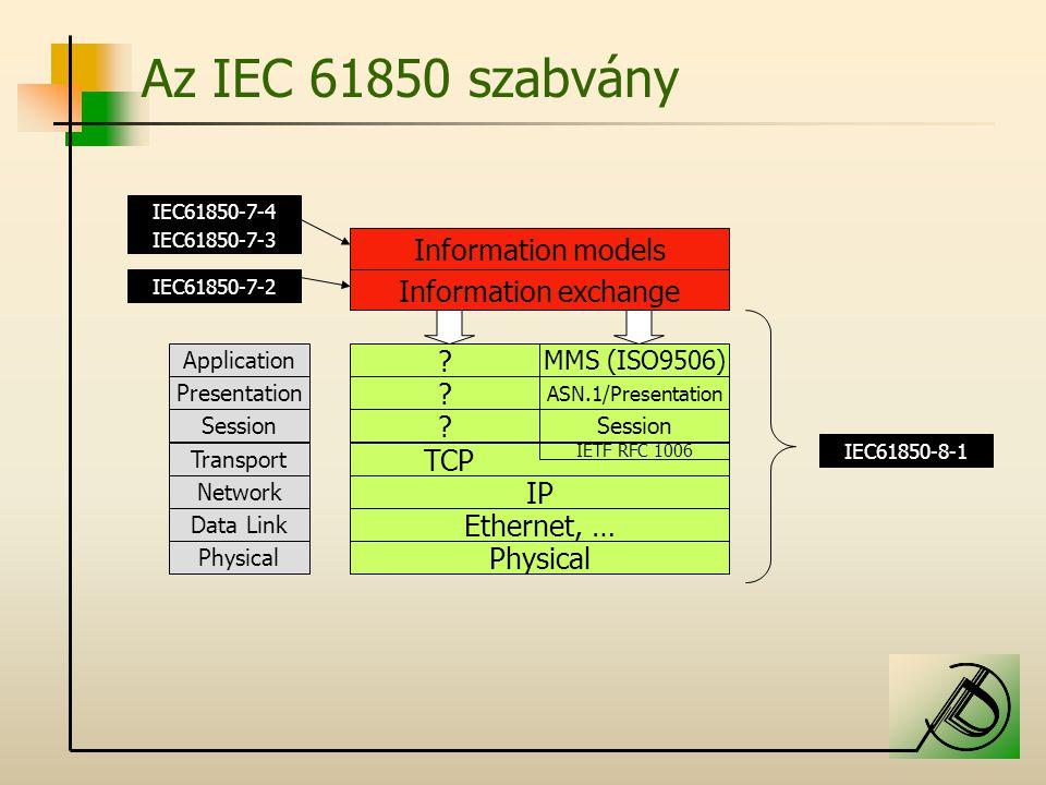 Az IEC 61850 szabvány Information models Information exchange