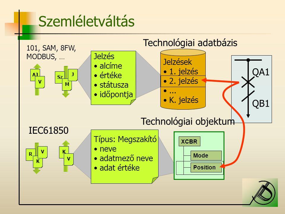 Szemléletváltás Technológiai adatbázis QA1 QB1 Technológiai objektum