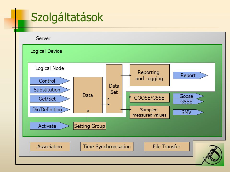 Szolgáltatások Server Logical Device Logical Node Data Set Reporting