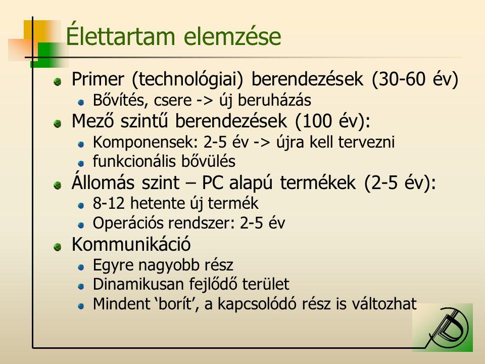 Élettartam elemzése Primer (technológiai) berendezések (30-60 év)