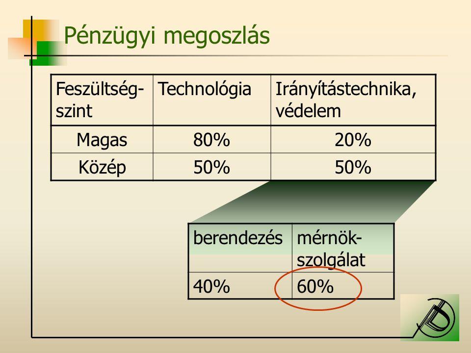 Pénzügyi megoszlás Feszültség-szint Technológia