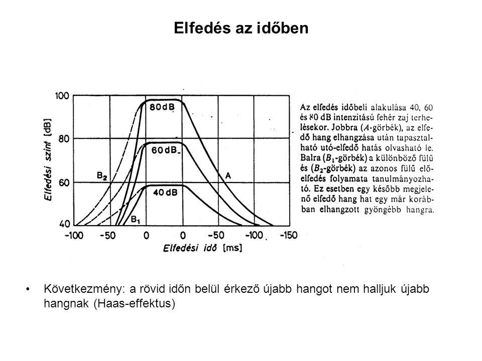 Elfedés az időben Következmény: a rövid időn belül érkező újabb hangot nem halljuk újabb hangnak (Haas-effektus)
