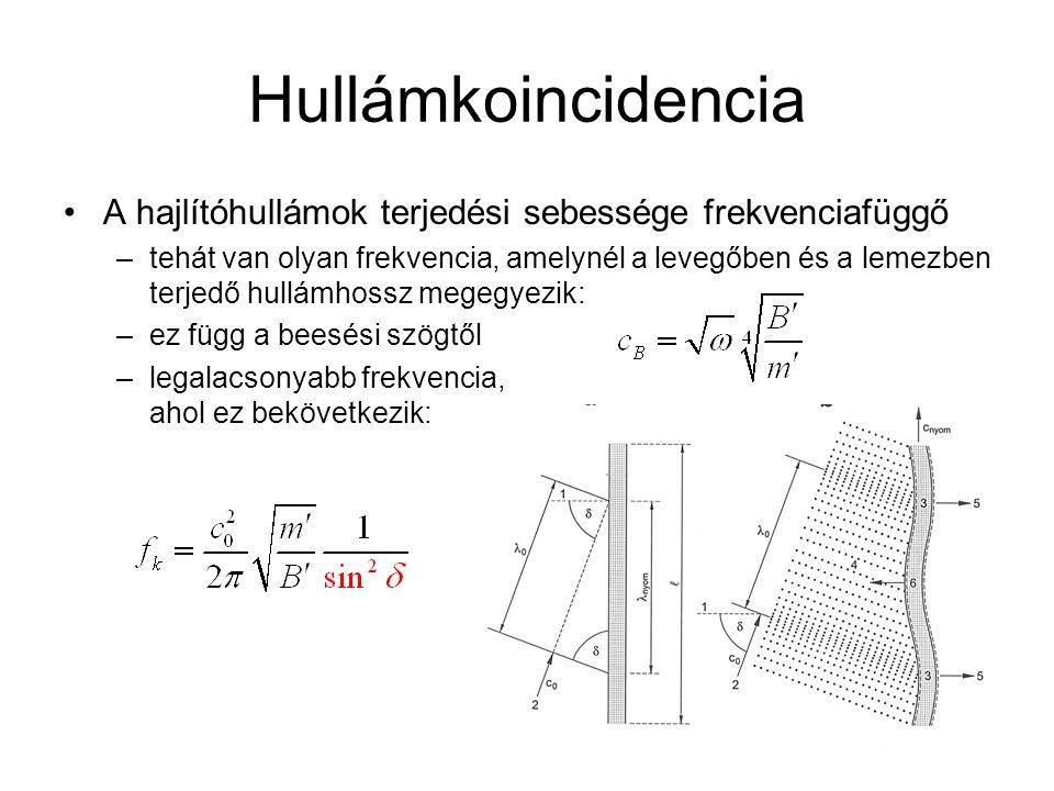 Hullámkoincidencia A hajlítóhullámok terjedési sebessége frekvenciafüggő.