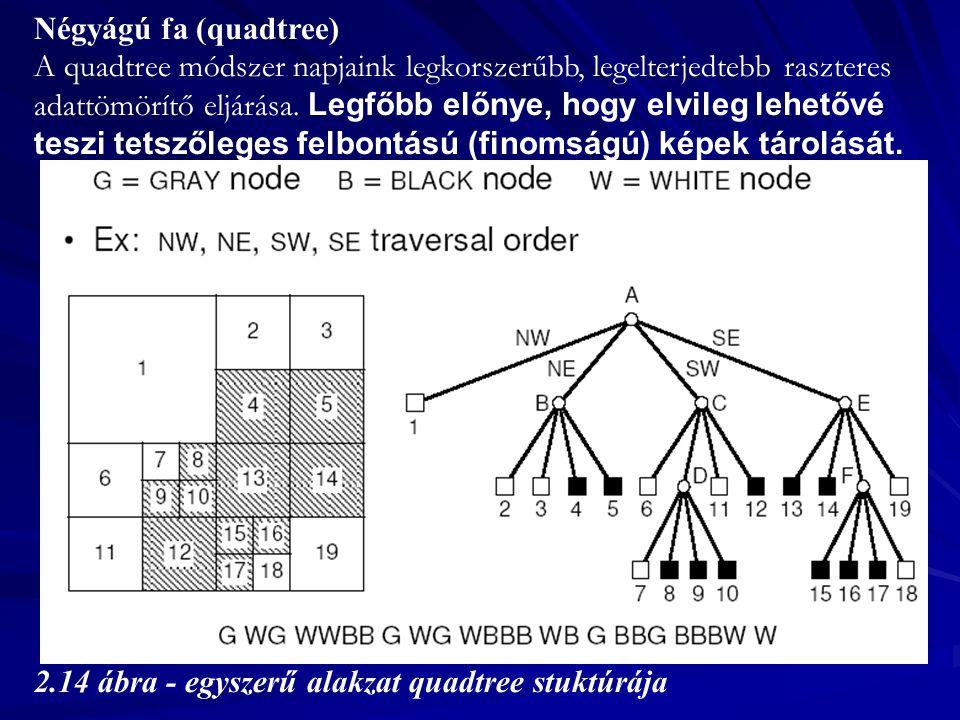 Négyágú fa (quadtree)