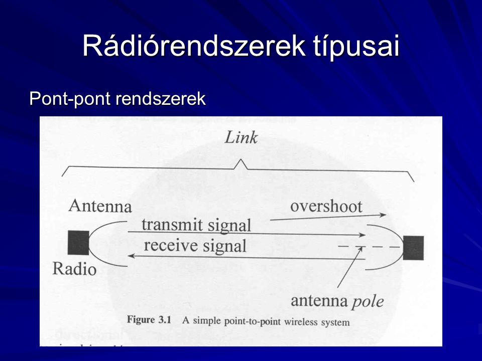 Rádiórendszerek típusai