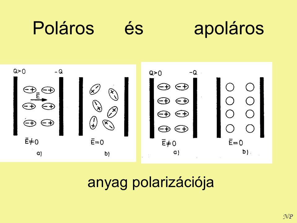 Poláros és apoláros anyag polarizációja
