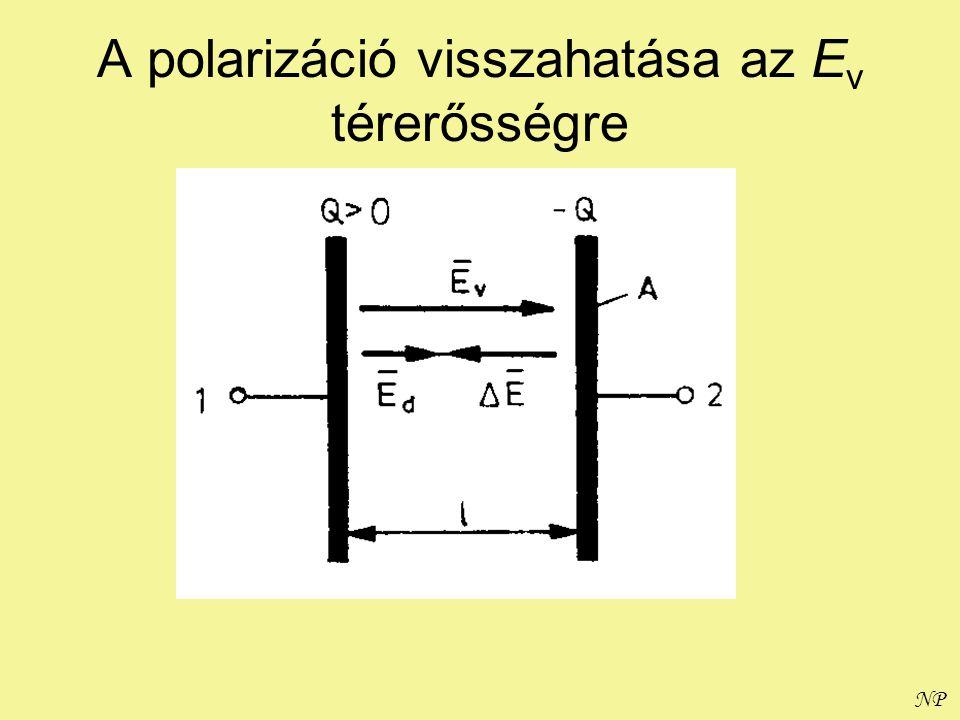 A polarizáció visszahatása az Ev térerősségre