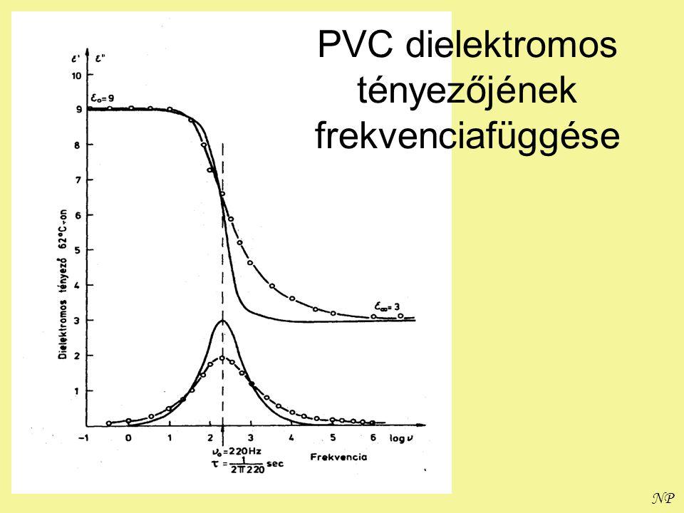 PVC dielektromos tényezőjének frekvenciafüggése