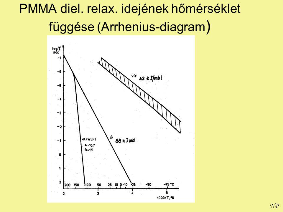 PMMA diel. relax. idejének hőmérséklet függése (Arrhenius-diagram)