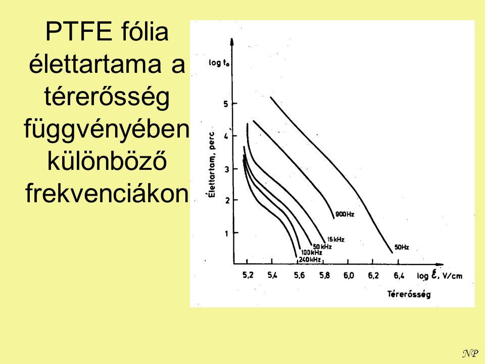 PTFE fólia élettartama a térerősség függvényében különböző frekvenciákon